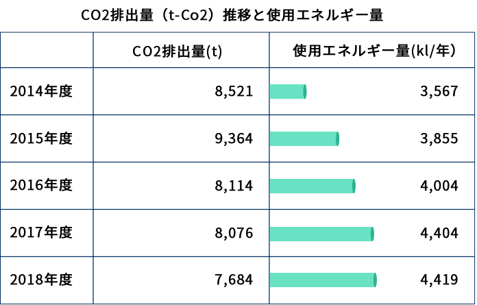 Changes in CO2 Emissions (t-Co2) and The Amount of Energy Used